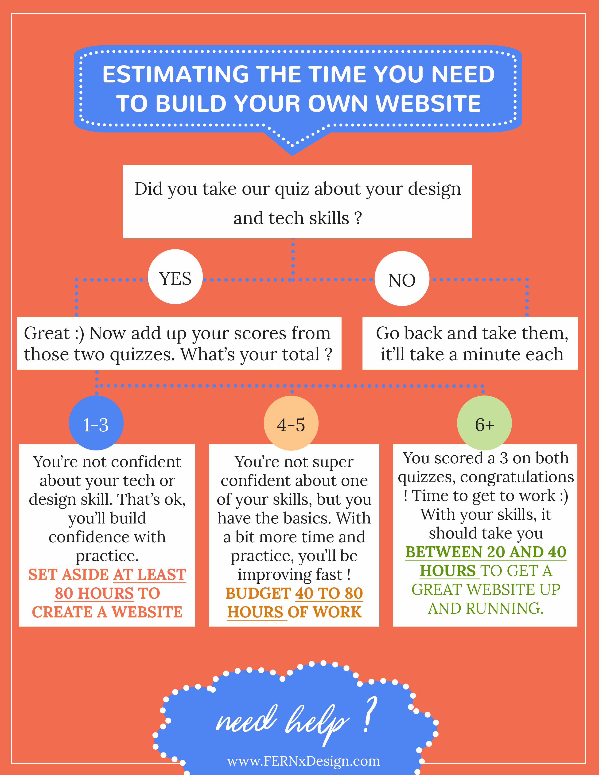 how much time will i need to create my own website fernxdesign the infographic to estimate the time it will take to create your website no signup